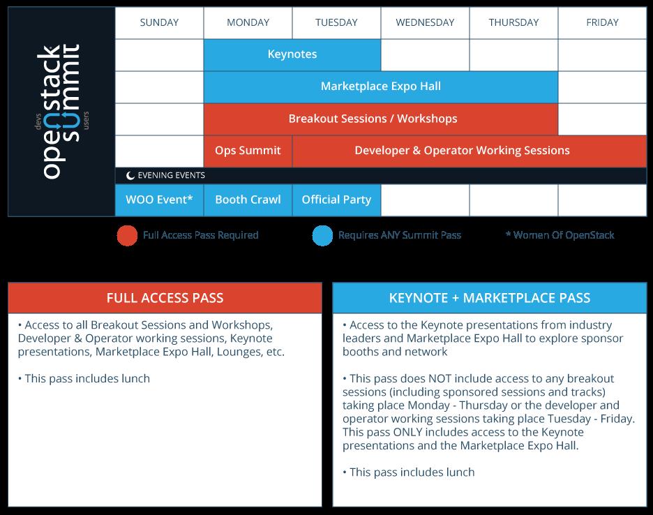 Summit schedule breakdown and ticket tiers