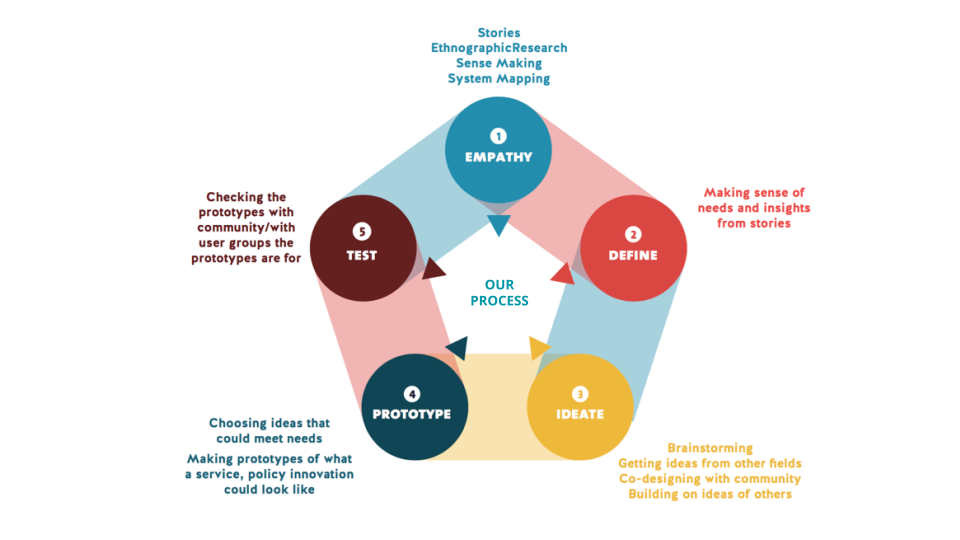 Social Innovation Process, Empathy, Define, Ideate, Prototype, Test