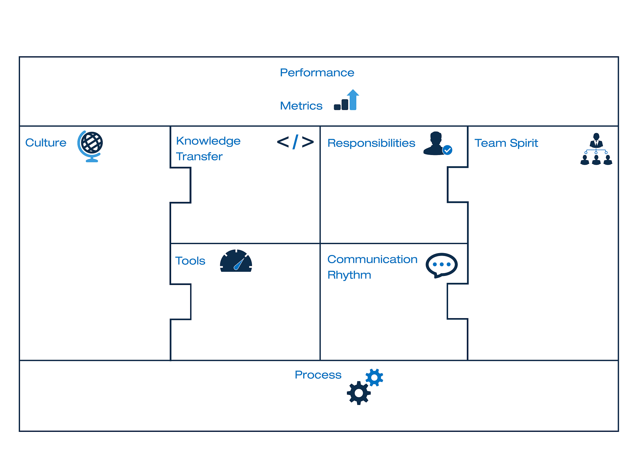 The distributed canvas shows the 8 building blocks of succesful distributed teams
