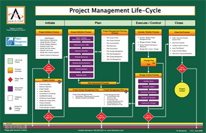 Project Management Lifecycle Flowchart