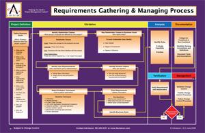 Requirements Gathering & Managing Process flowchart