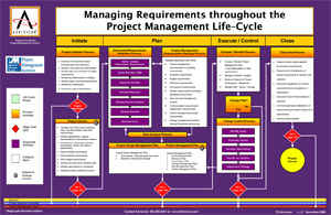 Managing Requirements throughout the Project Management Lifecycle flowchart