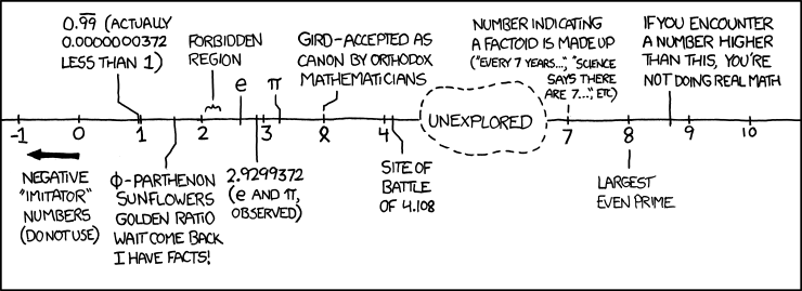 Number Line- XKCD CC_BY-NC