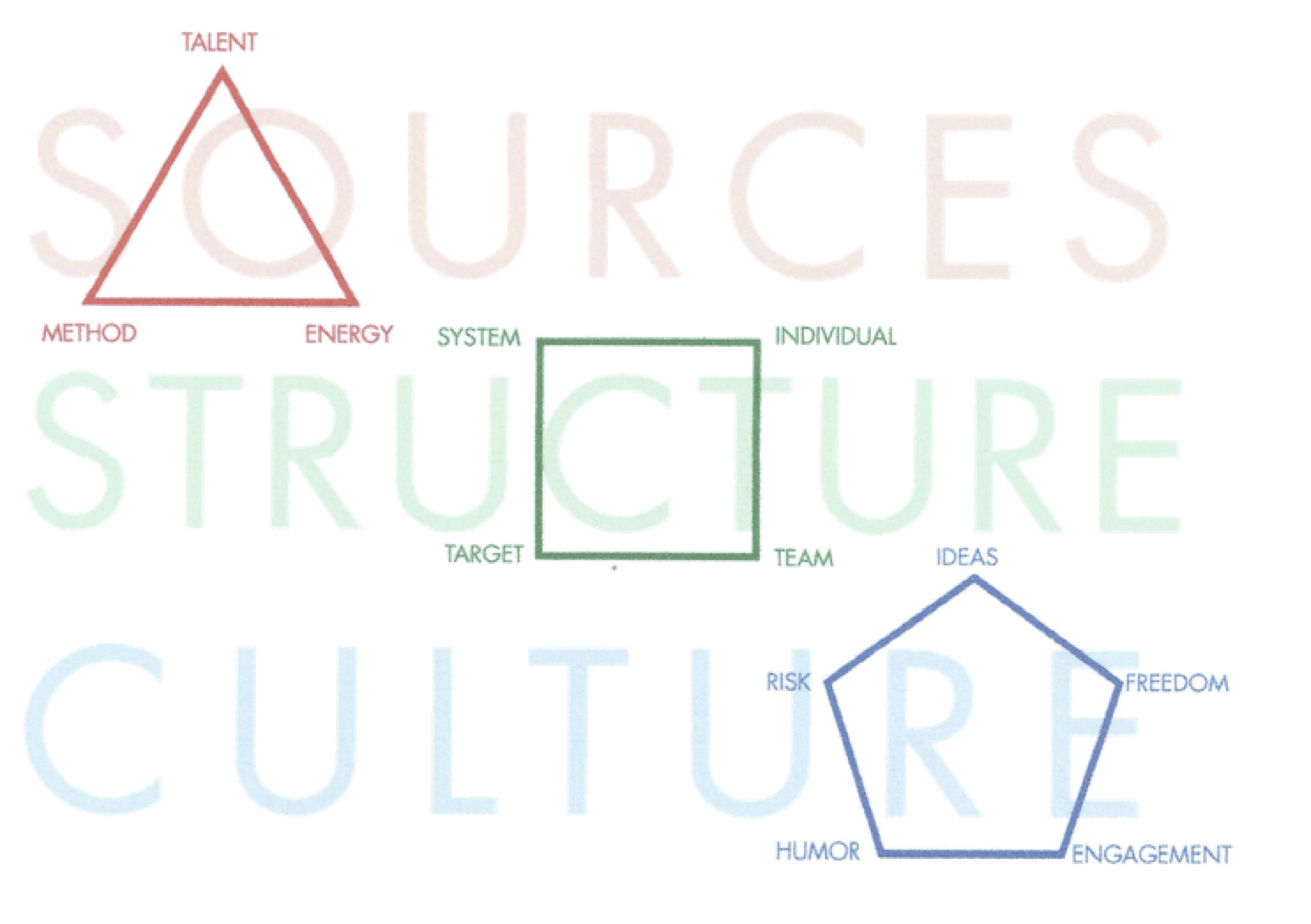 The Art of Innovation Structures Sources Culture