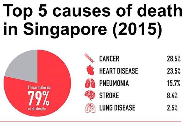 health sickness death singapore cancer heart disease