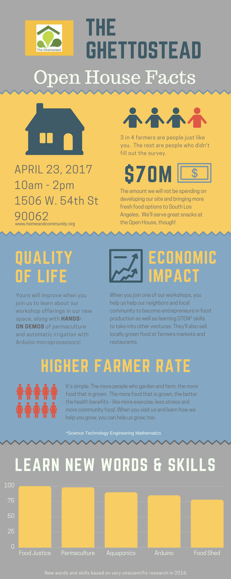 Open House Infographic