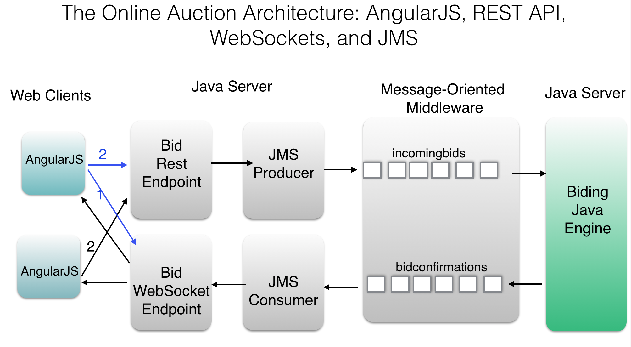 Modern web application development with angularjs and java for Java 7 architecture