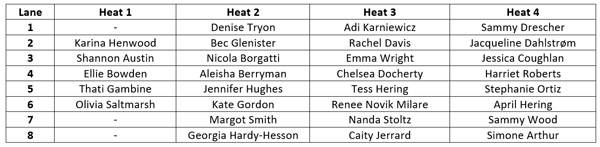 2017 Compex Torian Pro - Saturday heat list - female