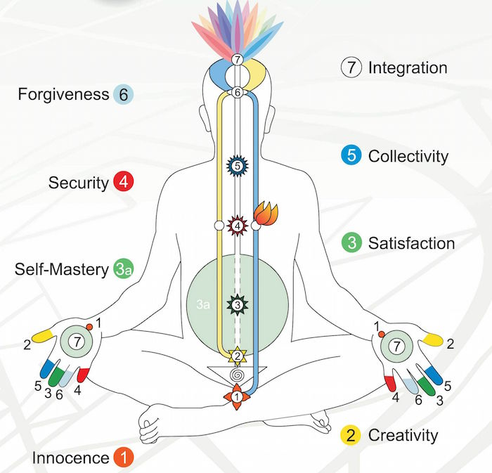 Free 4 Week Course Of Sahaja Yoga Meditation Tickets