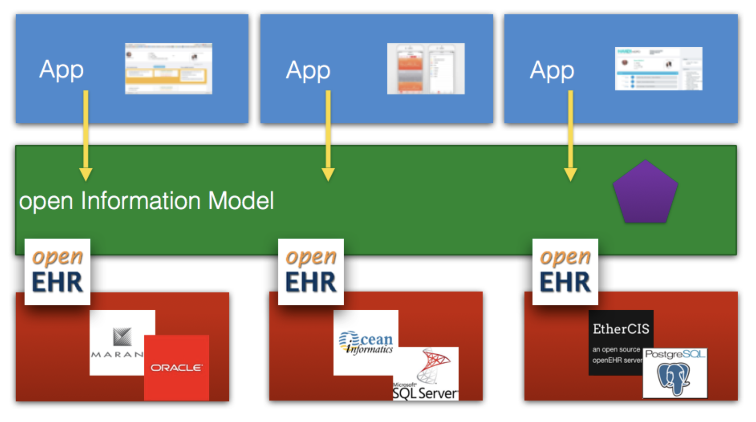 representation of the openEHR 'Open Platform' Model