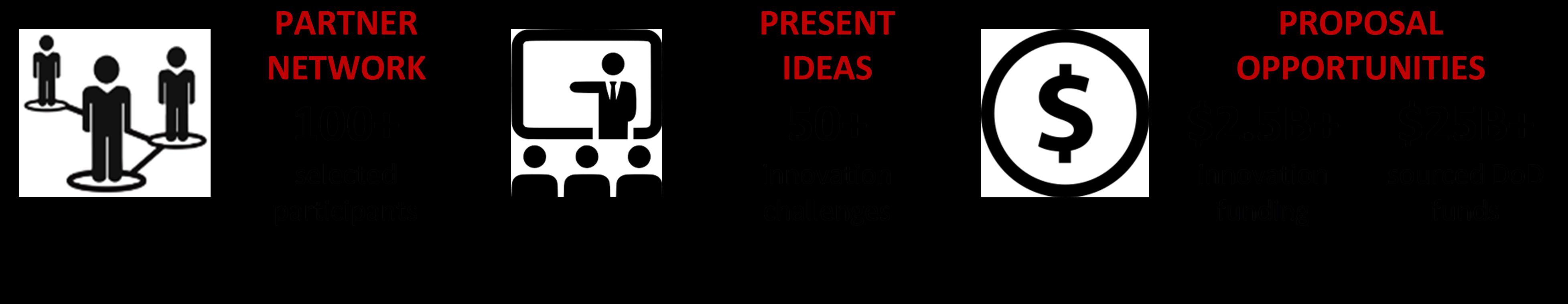 Innovation Challenge Steps