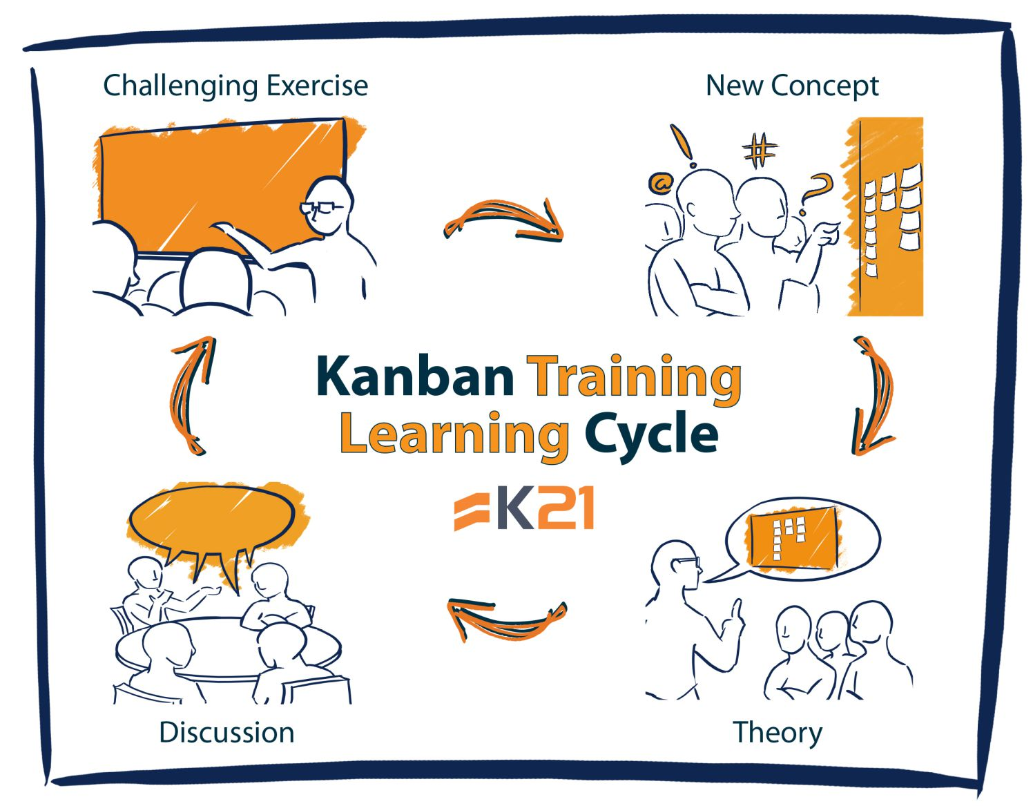 Official Kanban Training Miami July 31st August 01st