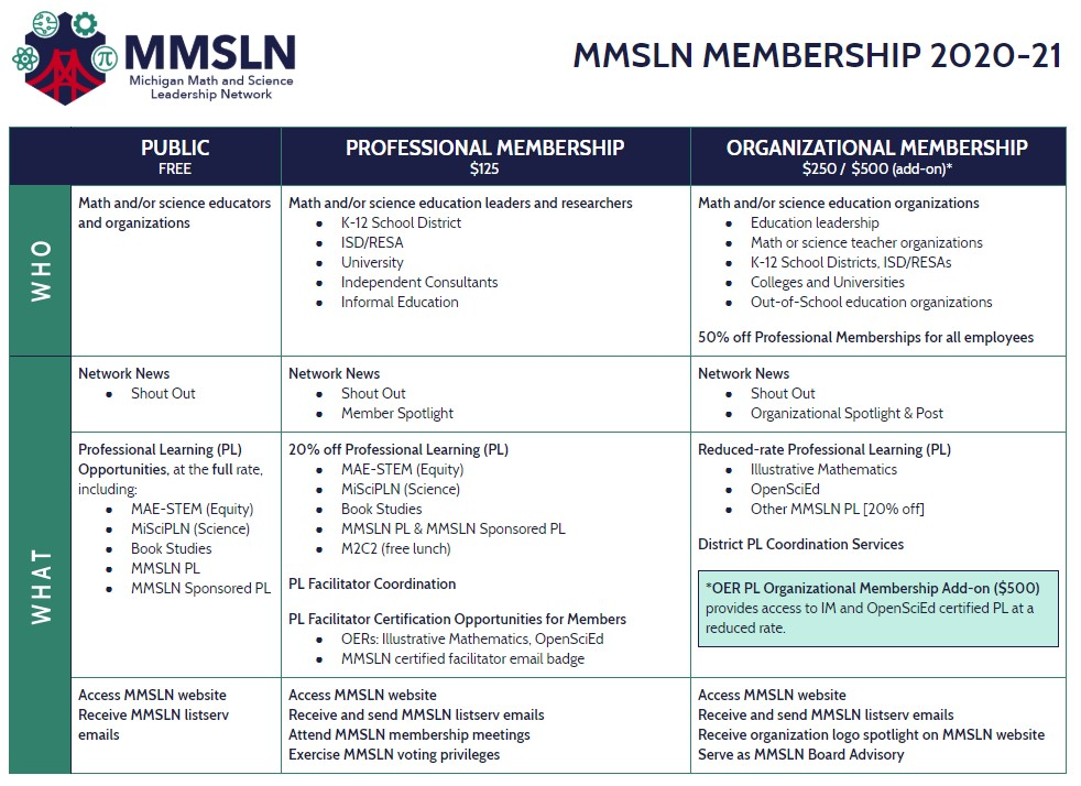 MMSLN Membership Types and Benefits