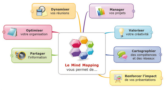 Panorama des usages du Mind-Mapping