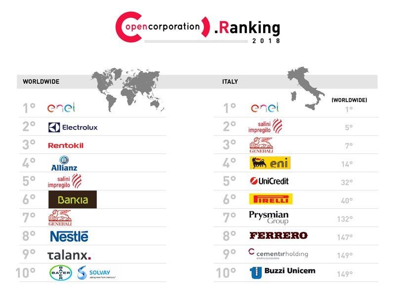 OpenCorporation Ranking 2018