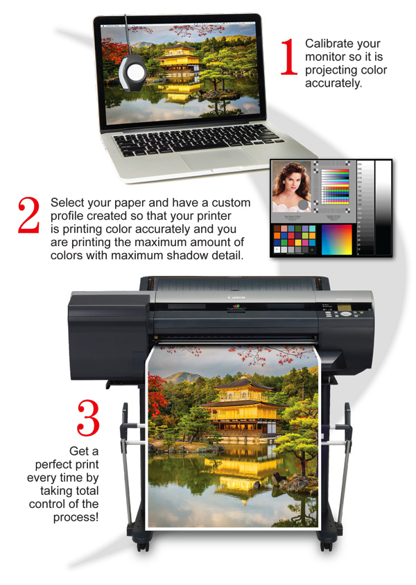 Digital Printing steps