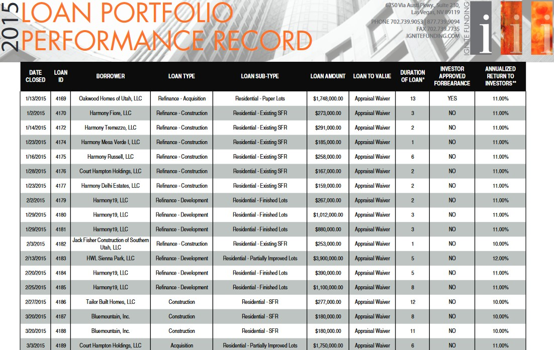 2015 loan portfolio performance