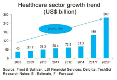 healthcare sector growth trend