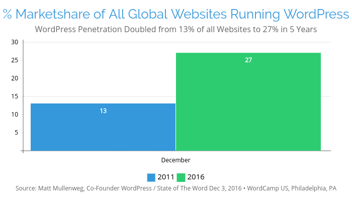 WordPressPowers27percentOfAllWebsites