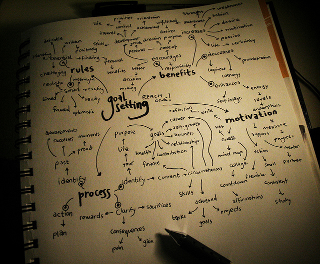 Goal Setting Mind Map by Angie Torres