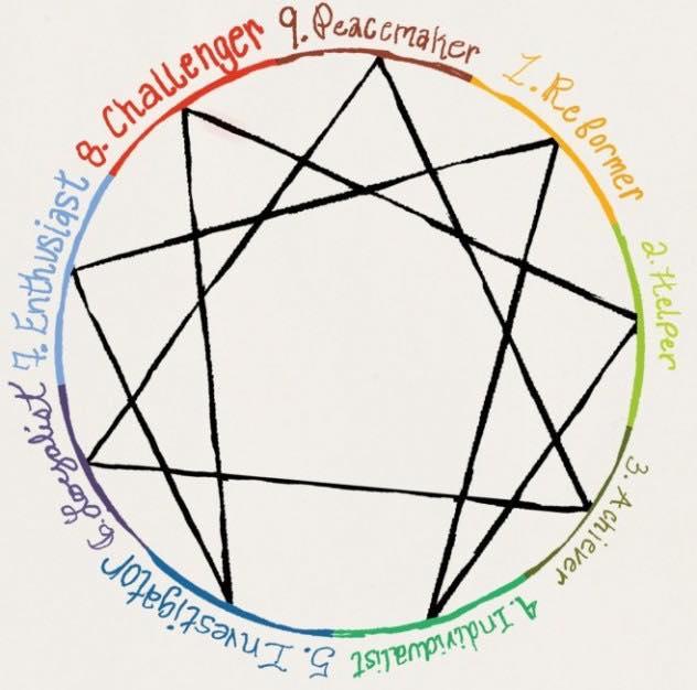 enneagram diagram with painted colorful descriptions