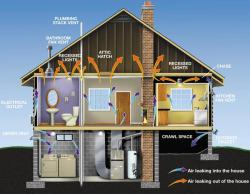 Air Leakage House Picture