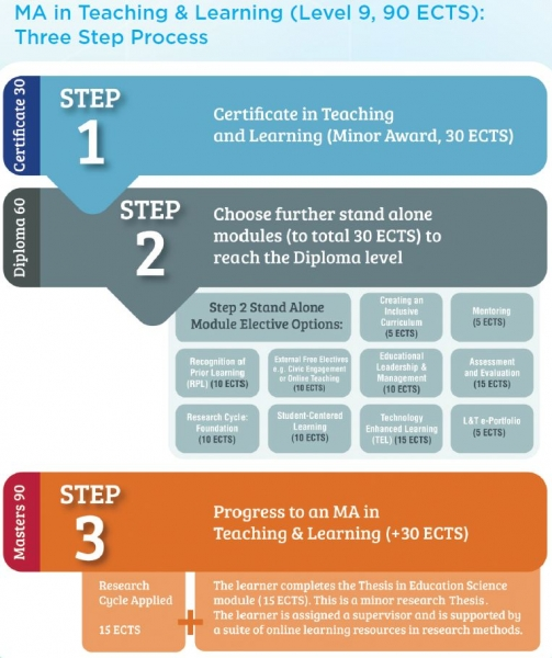 support teaching and learning level 2