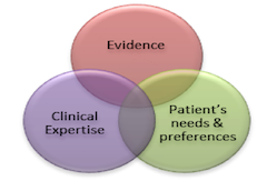 Evidence Based Dentistry graphic