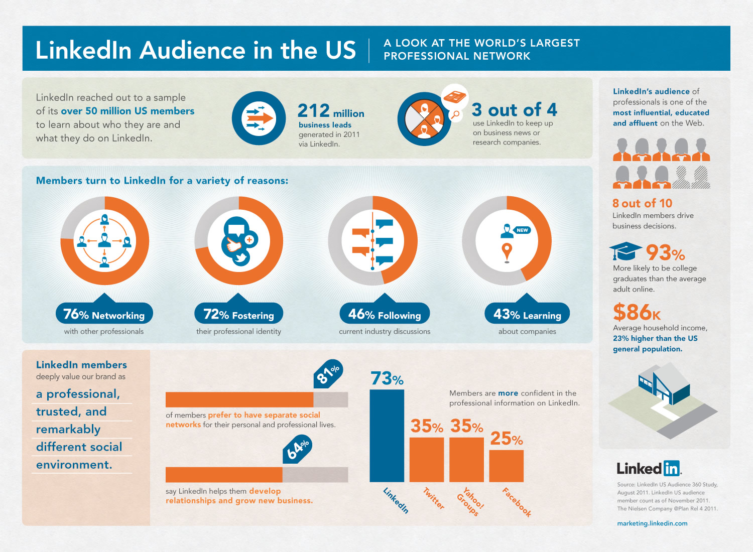 LinkedIn audience infographic from Business Marketing Association Milwaukee