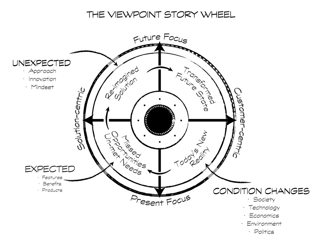 Viewpoint Story Wheel