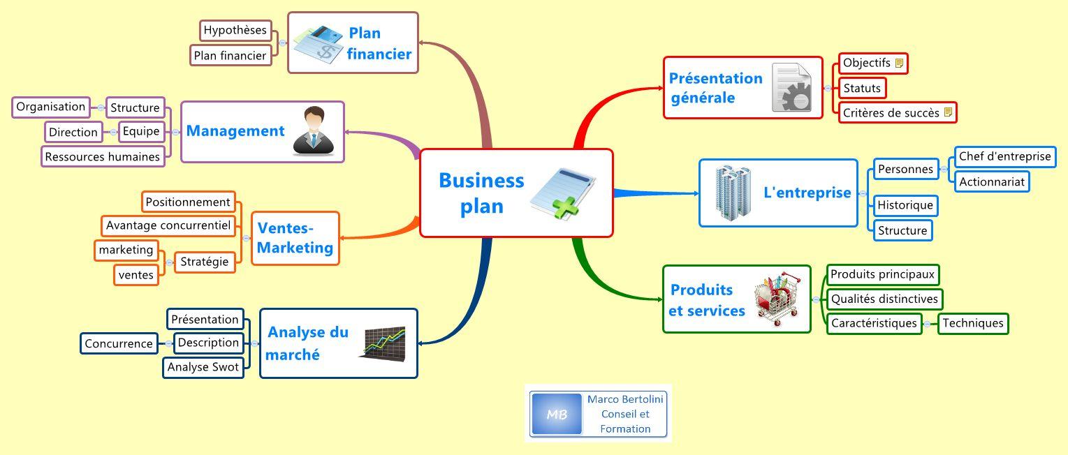 Structure d'un business plan réalisée avec la version gratuite du logiciel de mindmapping XMind et prête à être exportée vers Word ou Excel