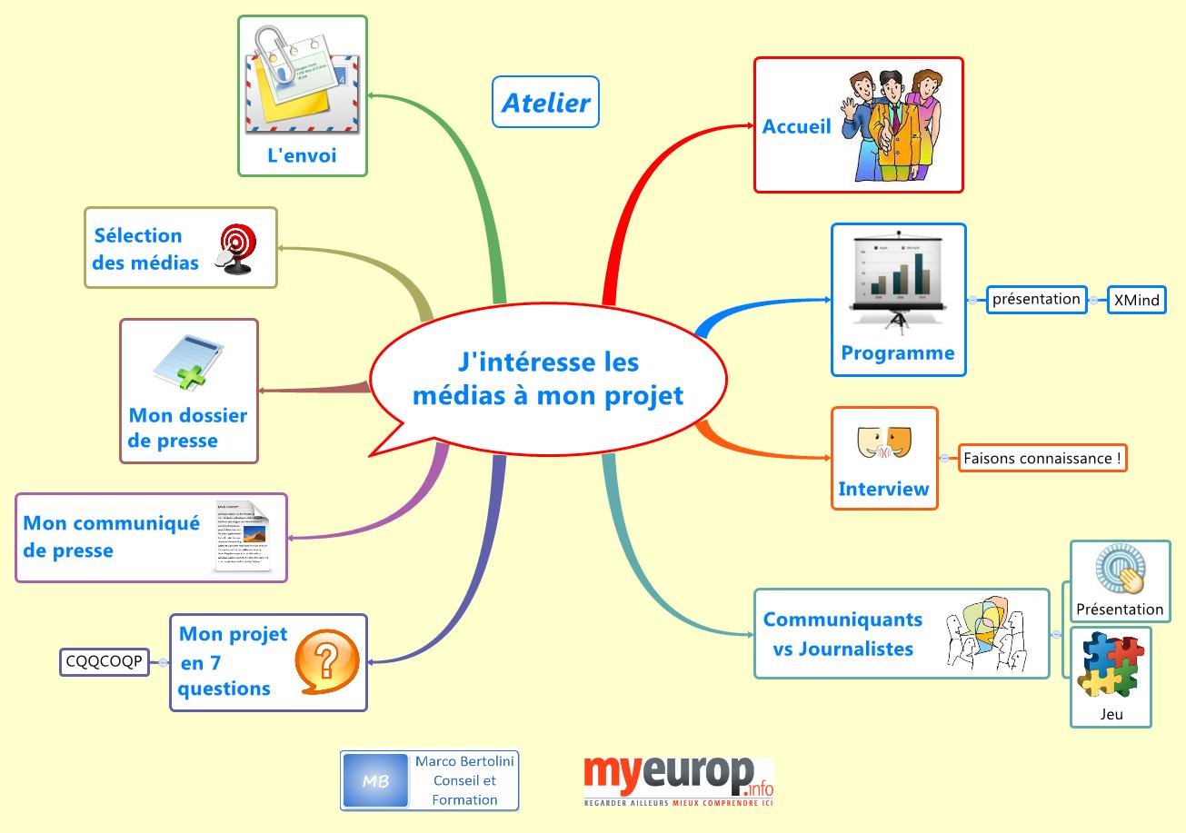 Carte mentale montrant le programme de la journée de formation aux médias