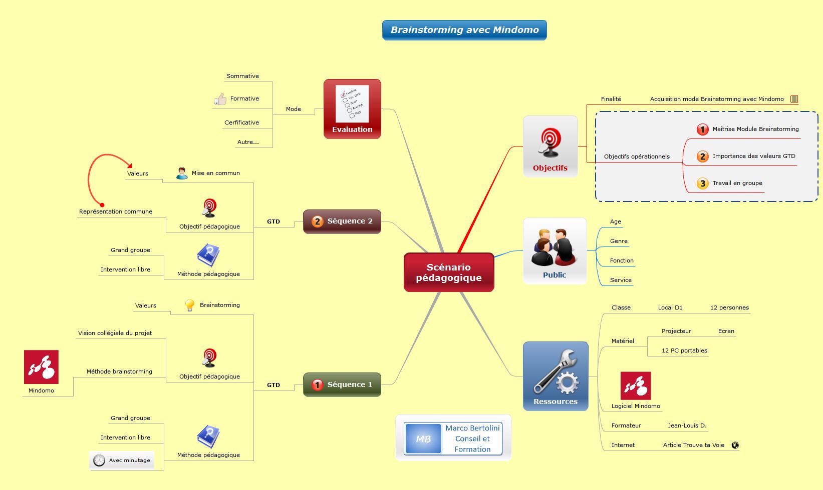 Carte mentale réalisée avec le logiciel de mindmapping Mindomo : comment concevoir un scénario pédagogique