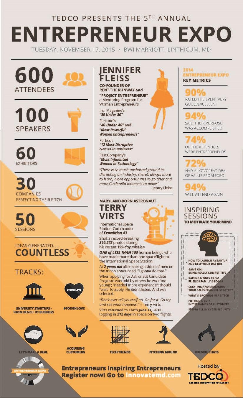 Entrepreneur Expo in numbers