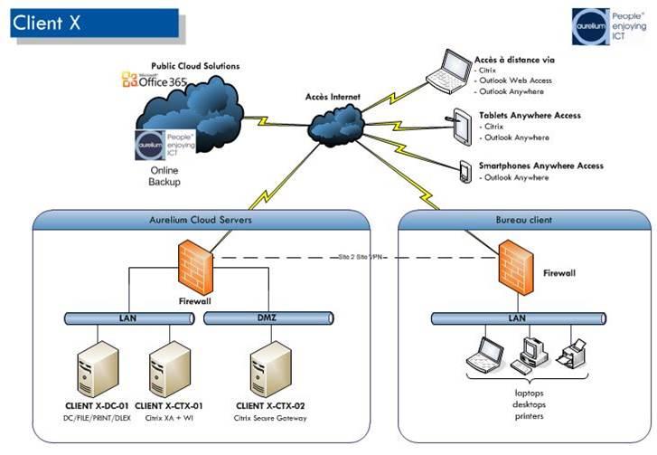 Réseau PME et cloud