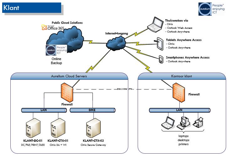 KMO netwerk en cloud