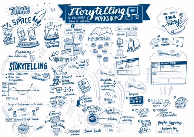 Graphic Recording aus dem Workshop Business Storytelling in der School of life