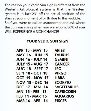 Your Vedic Sun Sign