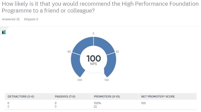 NPS score from TimeShift participants: 100