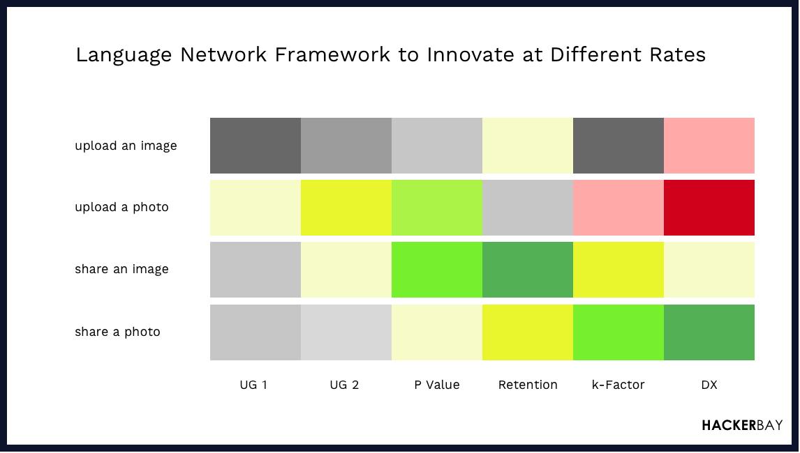 Language Networks Frameworks