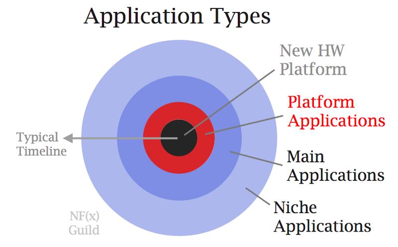 NFX Guild Application Platforms