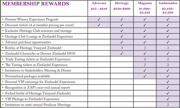 ZAP Membership Chart