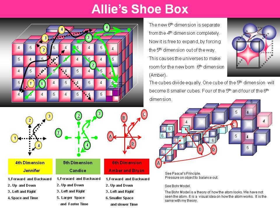 Allie's Shoe Box Theory