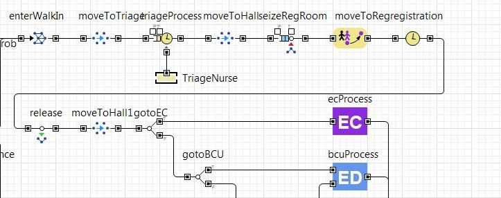 Trauma Center being modeled in AnyLogic