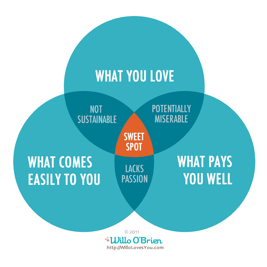 Are you working in your sweet spot?