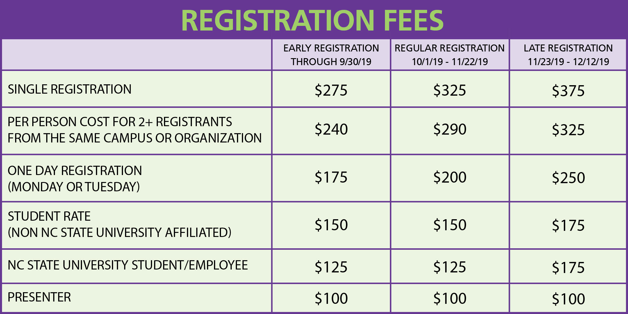 Registration Cost Chart