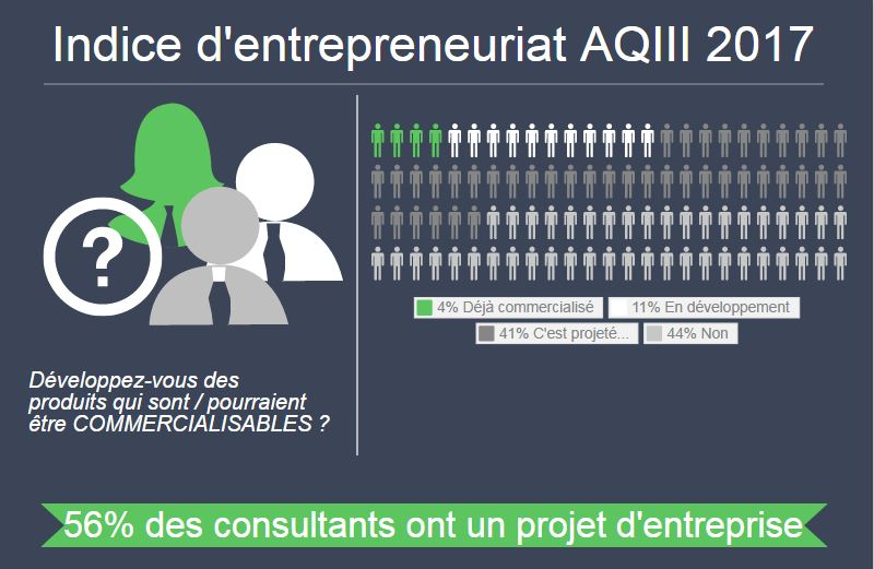 Indica entrepreneuriat AQIII