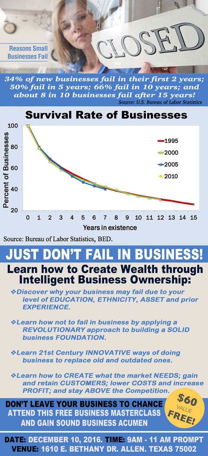 Discover why your business may fail due to your level of EDUCATION, ETHNICITY, ASSET and prior EXPERIENCE. Learn how not to fail in business by applying a REVOLUTIONARY approach to building a SOLID business FOUNDATION. Learn 21st Century INNOVATIVE ways of doing business to replace old and outdated ones. Learn how to CREATE what the market NEEDS; gain and retain CUSTOMERS; lower COSTS and increase PROFIT; and stay ABOVE the Competition.