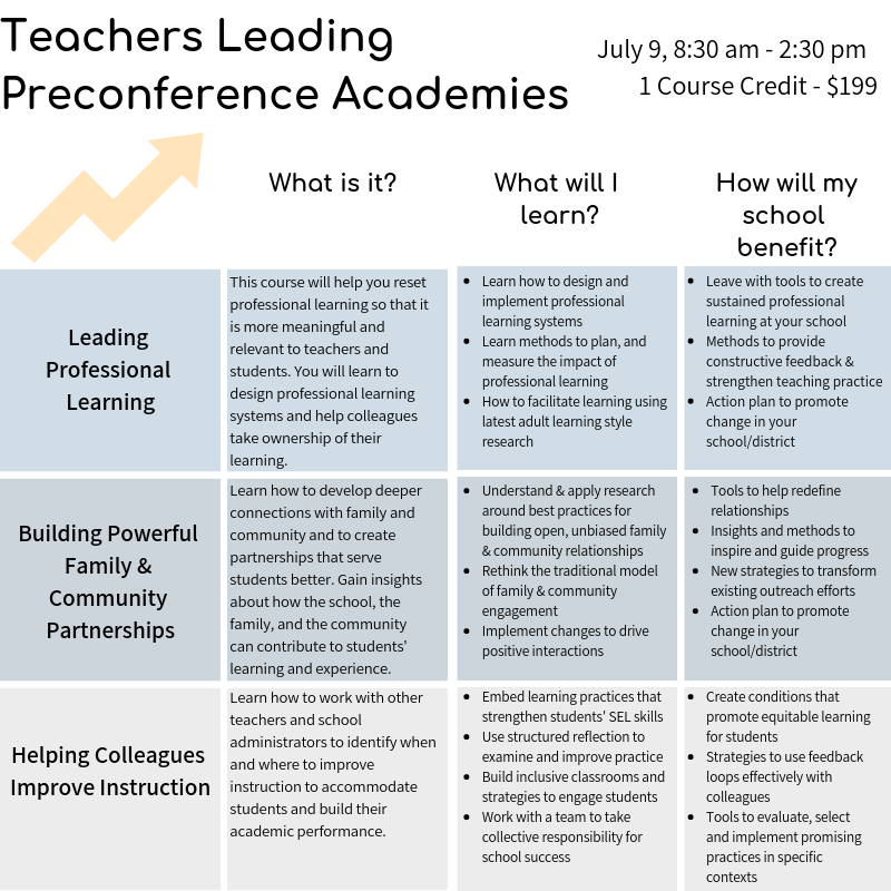 Teachers Leading Academy Descriptions