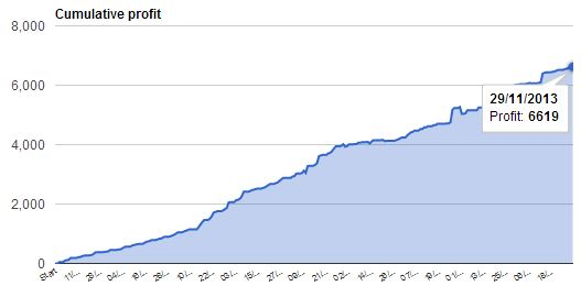 Profit Curve Leo EA Automated Forex Trading Robot, since March 2013